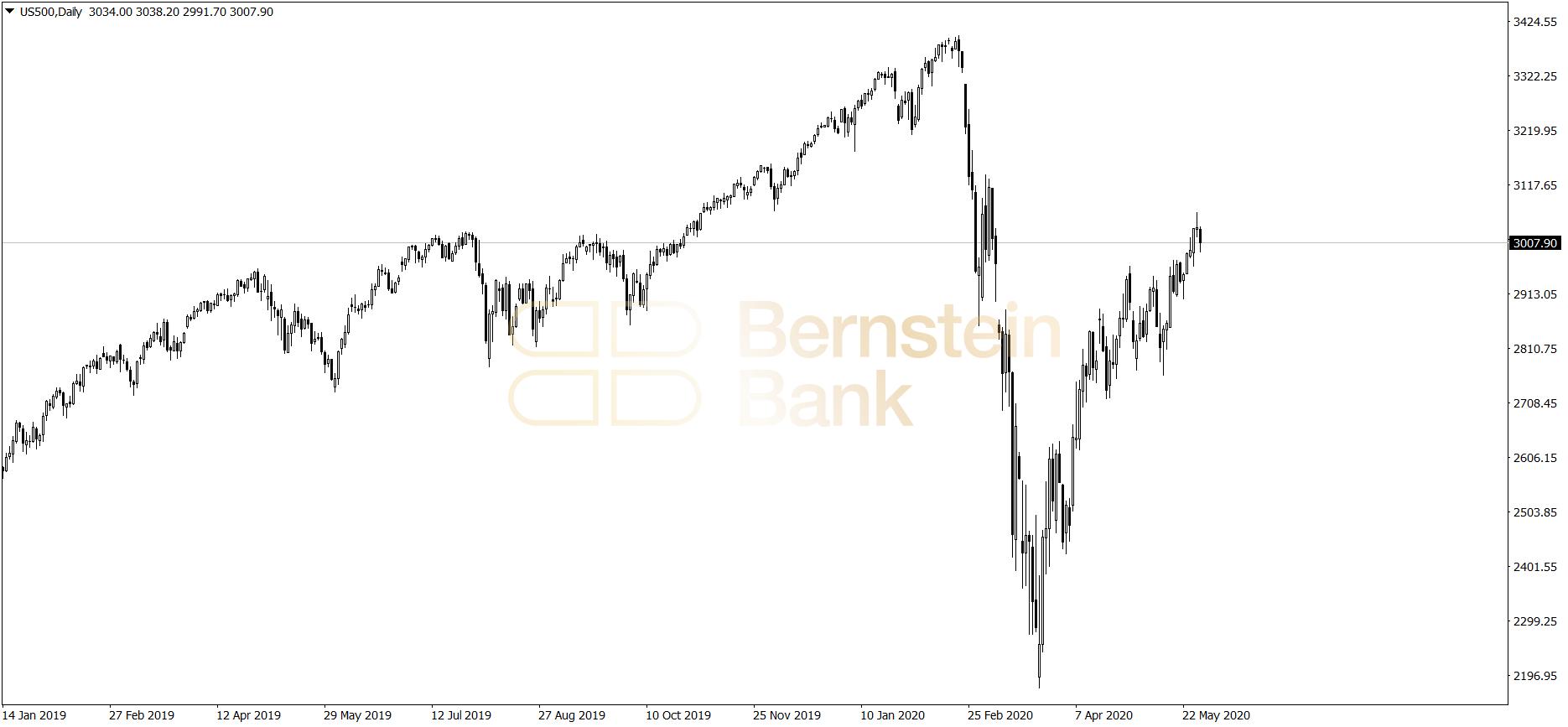 Wykres dzienny S&P 500 - 29.05.2020