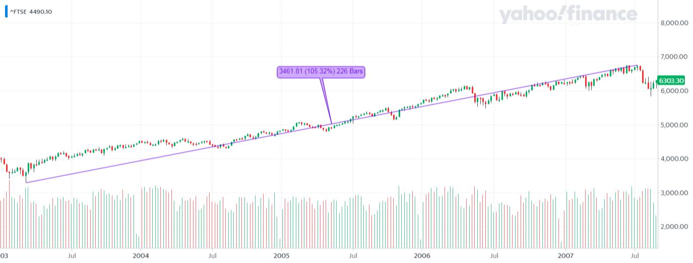 ^FTSE_YahooFinanceChart - kolejna hossa na FTSE 100
