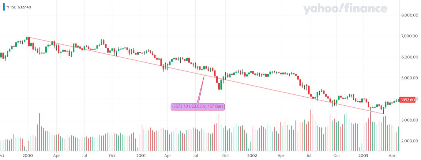 ^FTSE_YahooFinanceChart - Bessa na FTSE 100