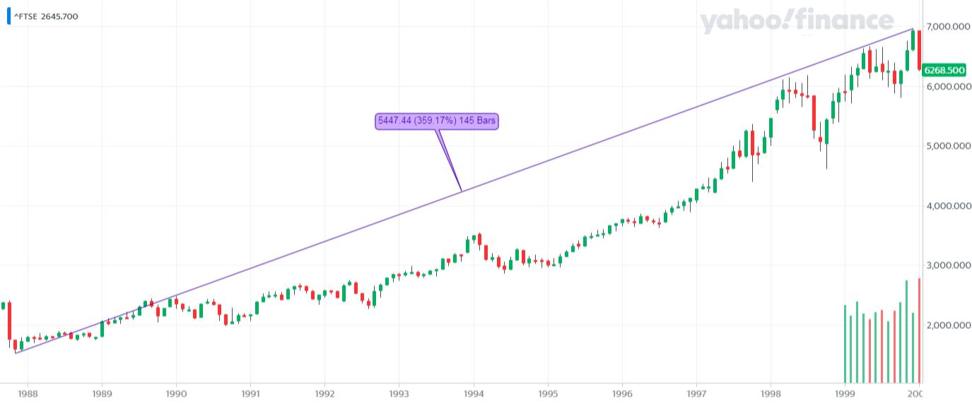 ^FTSE_YahooFinanceChart - hossa na FTSE 100