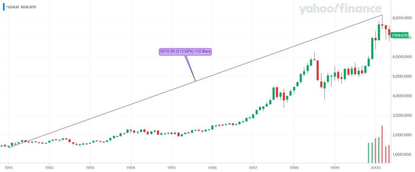 ^GDAXI_YahooFinanceChart - Hossa na DAX