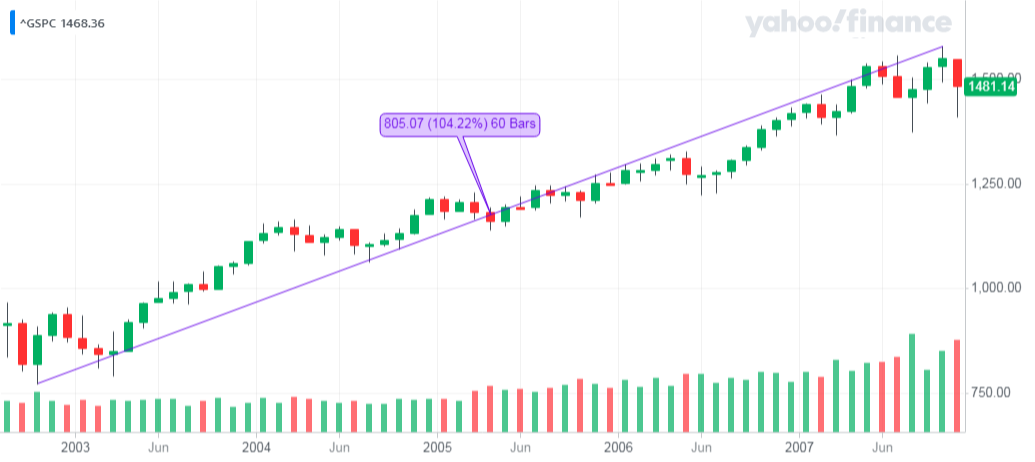 ^GSPC_YahooFinanceChart - Hossa nr 2 na S&P 500
