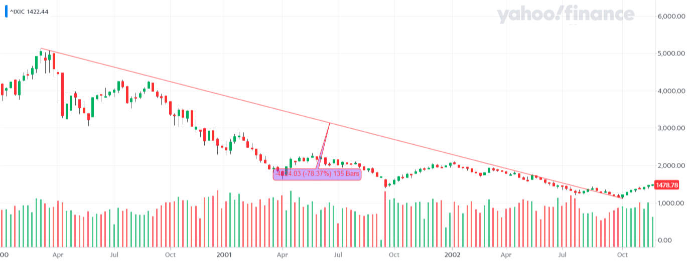 ^IXIC_YahooFinanceChart - NASDAQ 100 - bessa