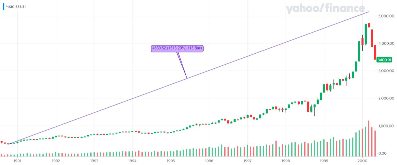 ^IXIC_YahooFinanceChart - NASDAQ 100 - hossa