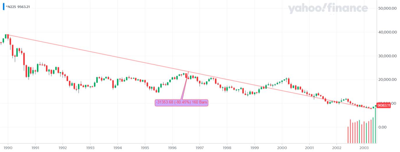 ^N225_YahooFinanceChart - Bessa na Nikkei 225