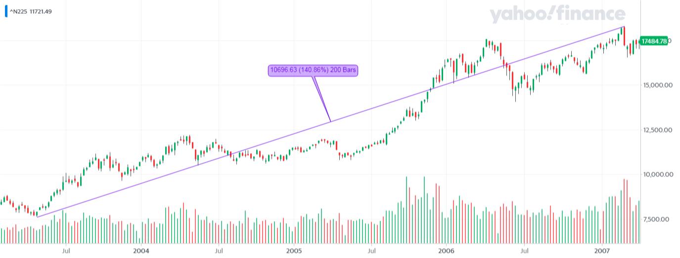 ^N225_YahooFinanceChart - kolejna hossa na Nikkei 225