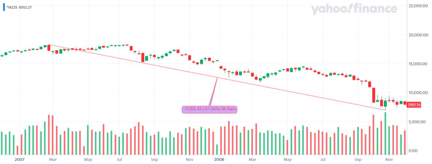 ^N225_YahooFinanceChart - kolejna bessa na Nikkei 225