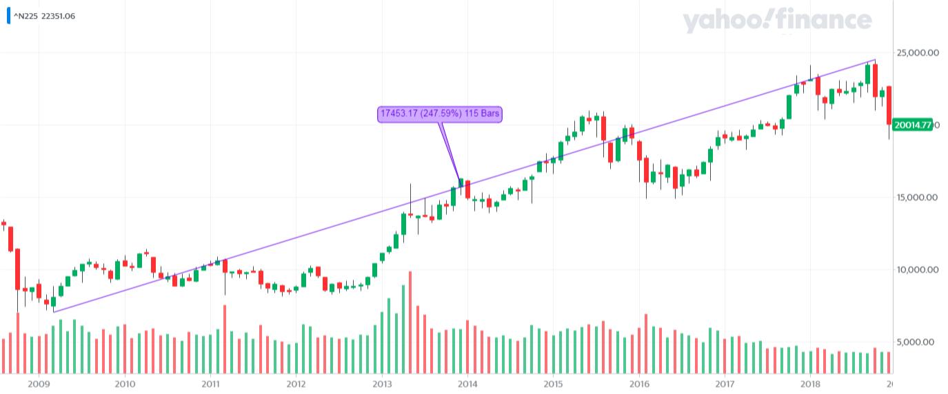 ^N225_YahooFinanceChart - ponowna hossa na Nikkei 225