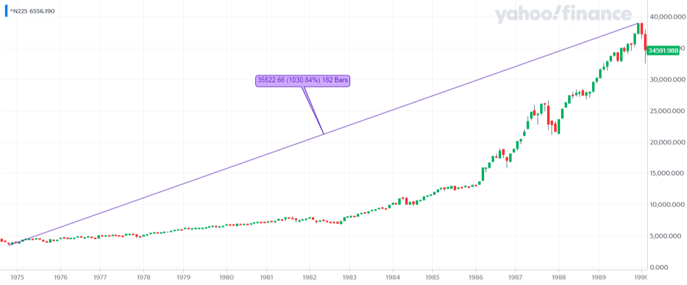 ^N225_YahooFinanceChart - Hossa na Nikkei 225