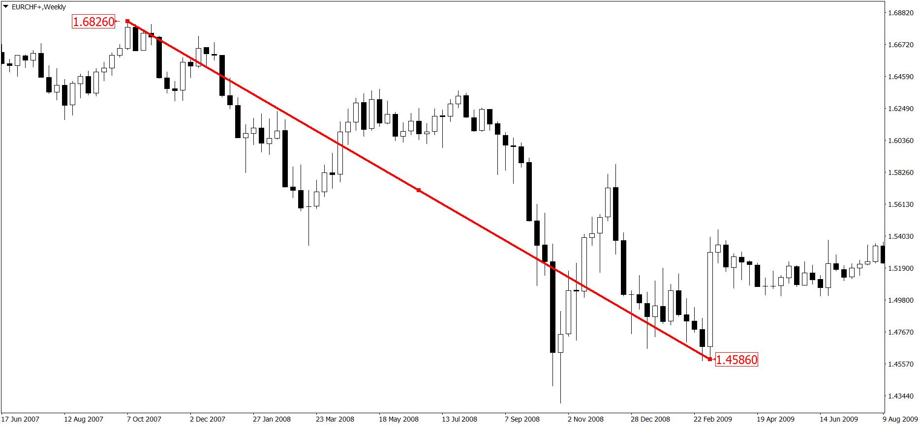 tygodniowy wykres EUR/CHF