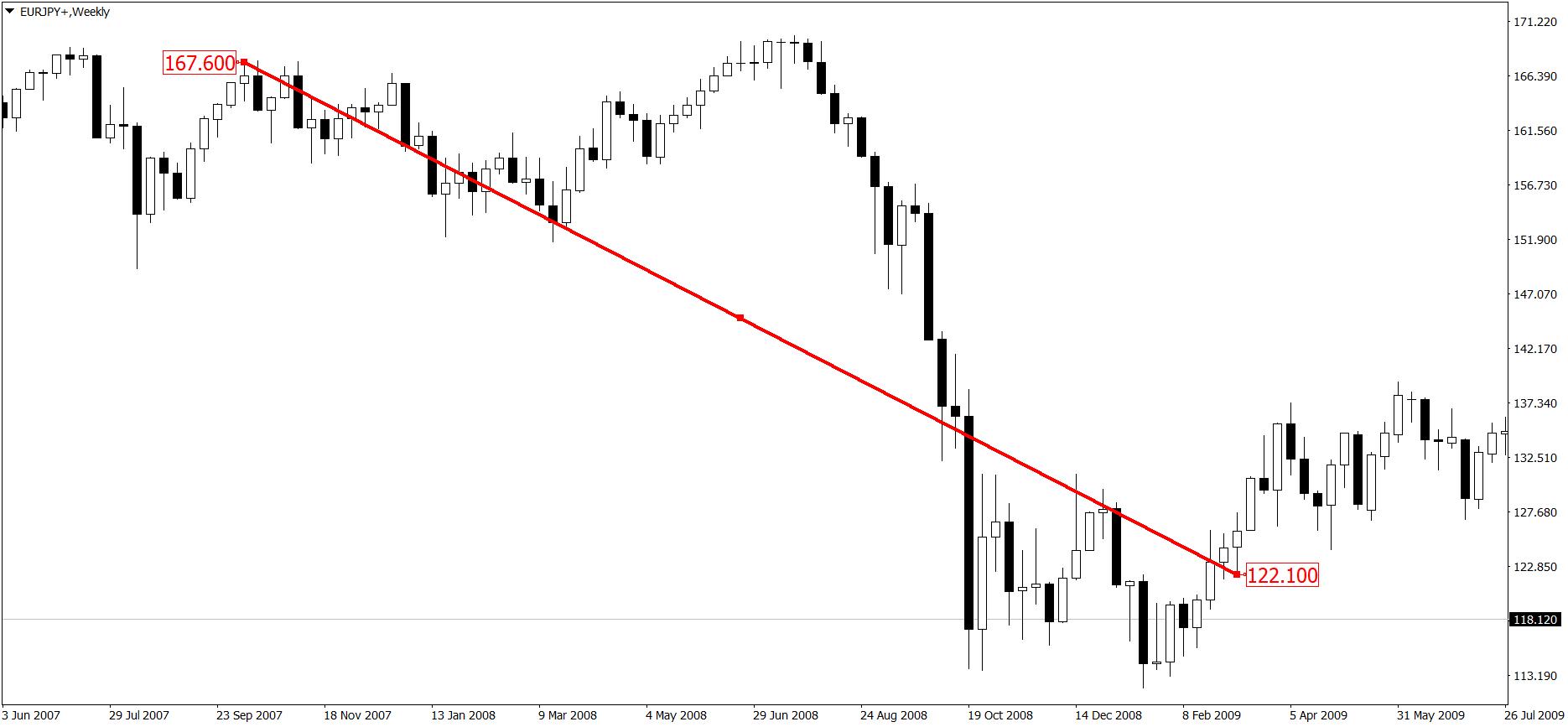 Wykres tygodniowy EUR/JPY