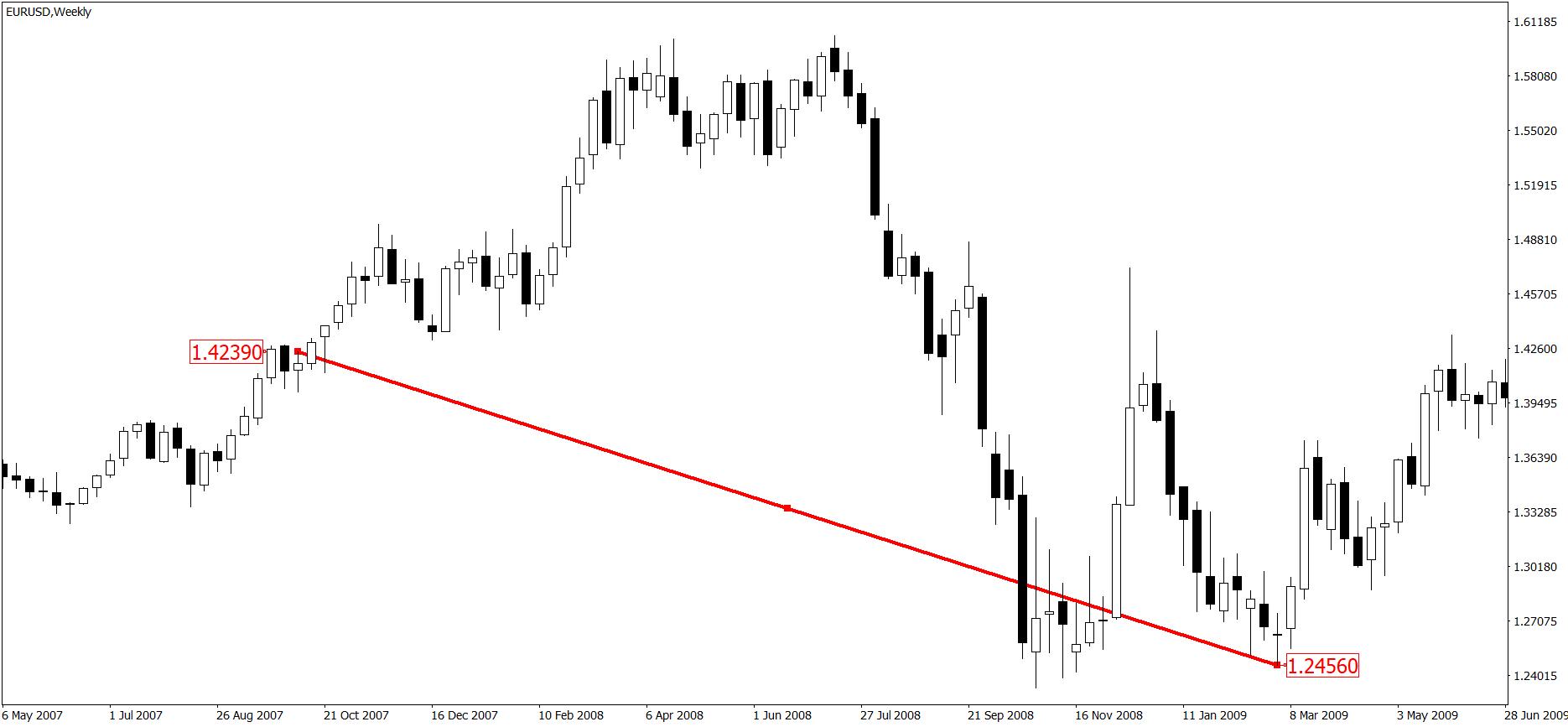 Wykres tygodniowy EUR/USD