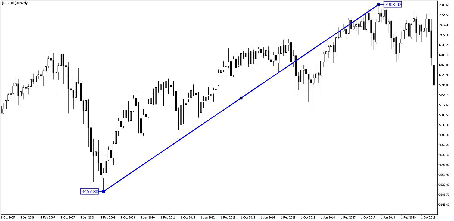 Hossa na FTSE 100