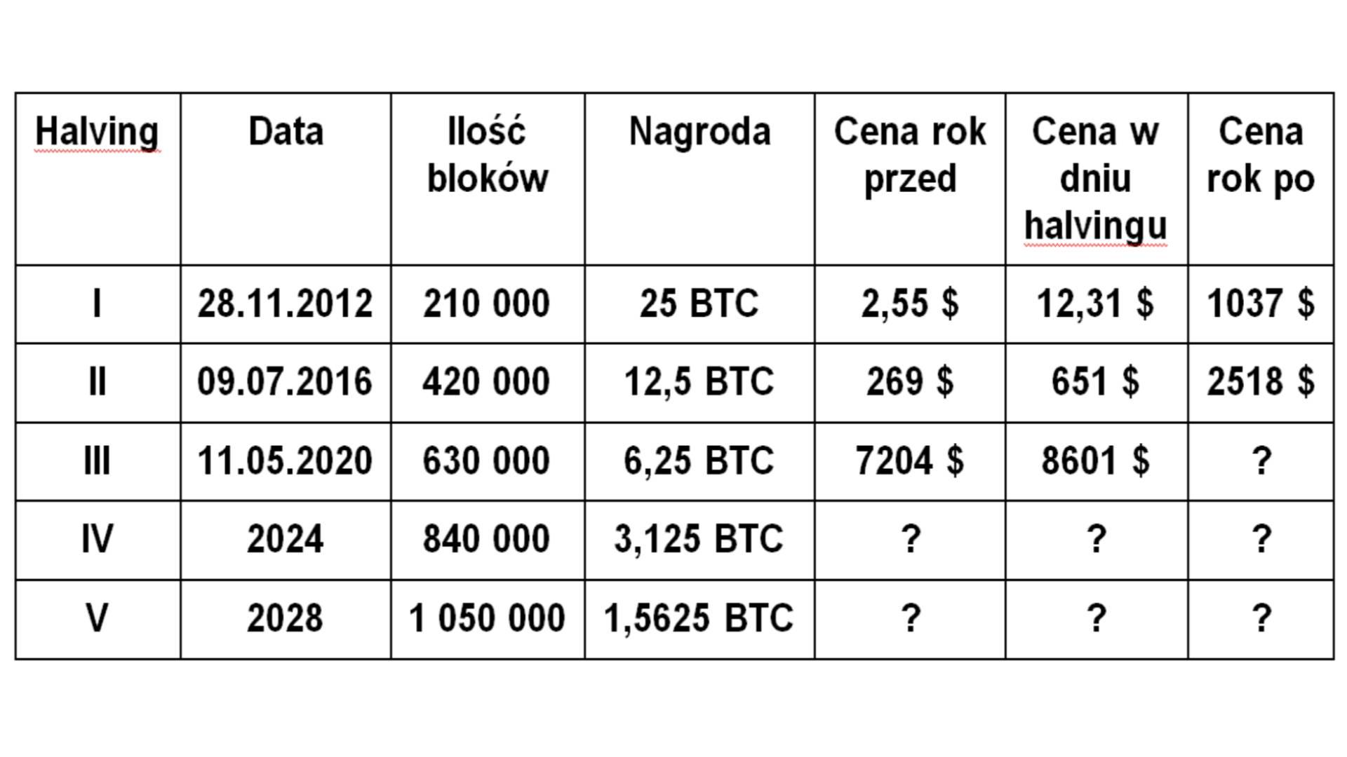Kurs BTC w czasie halving Bitcoin