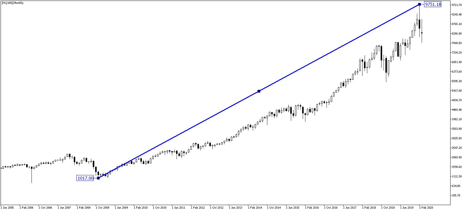 Silna hossa na NASDAQ 100
