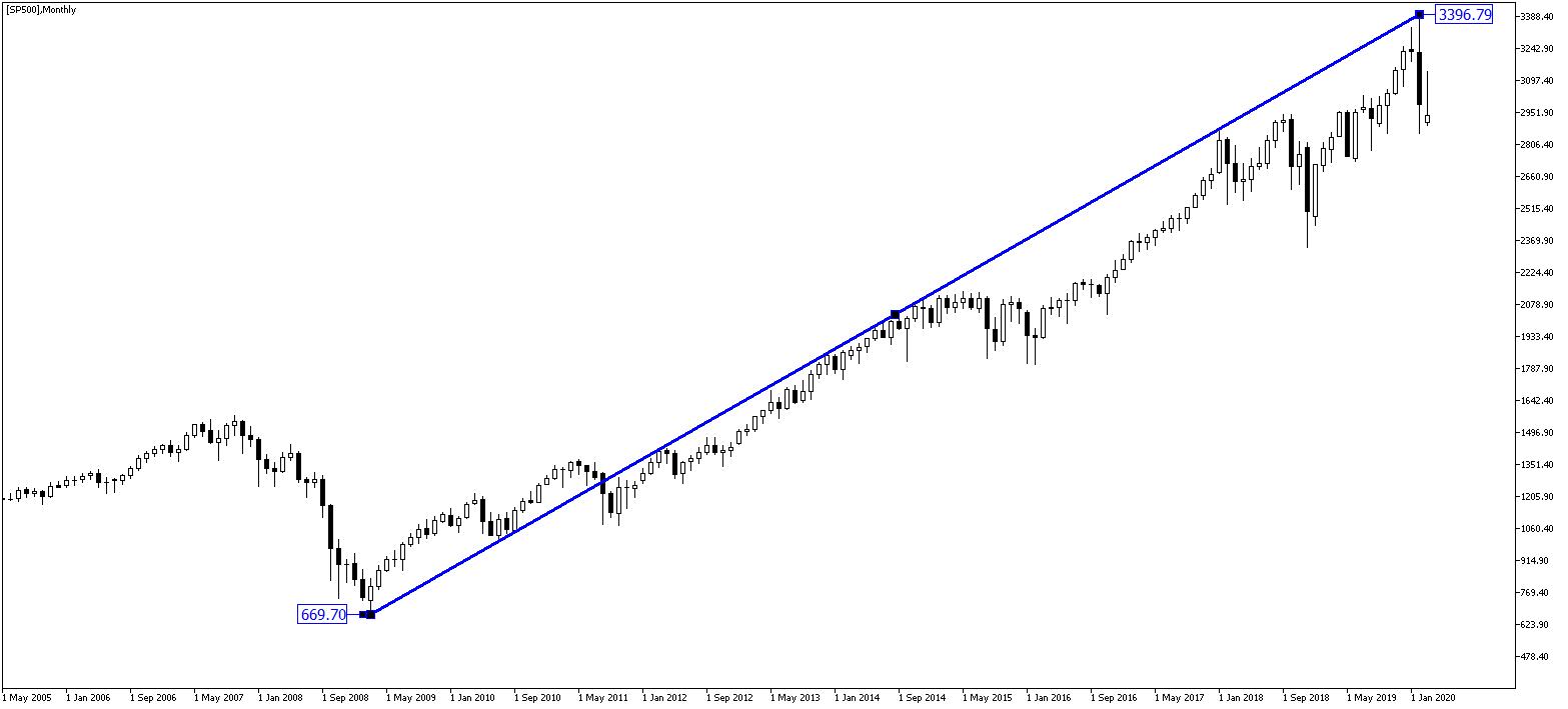 Hossa na S&P 500