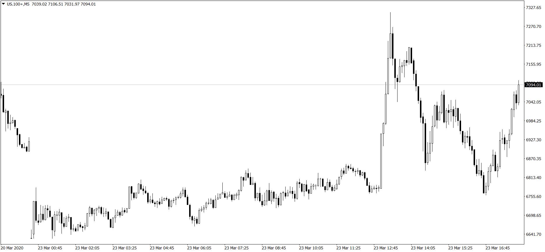 NASDAQ 100 - wykres M5