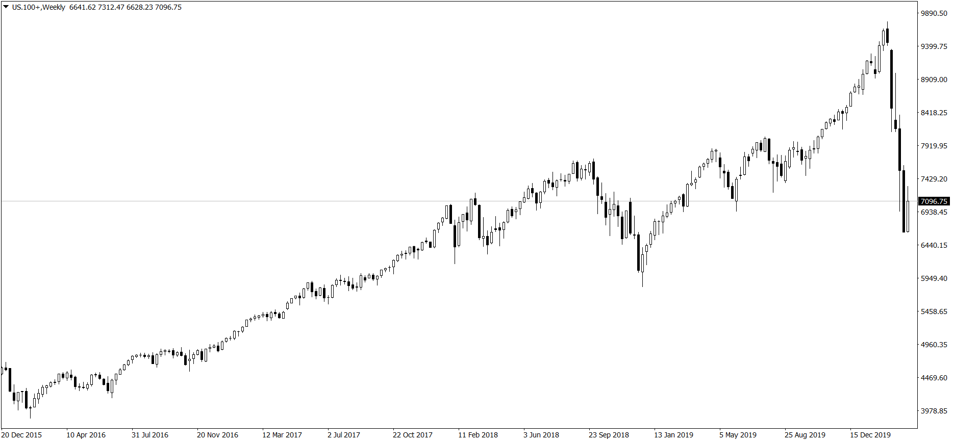 NASDAQ 100 - wykres tygodniowy