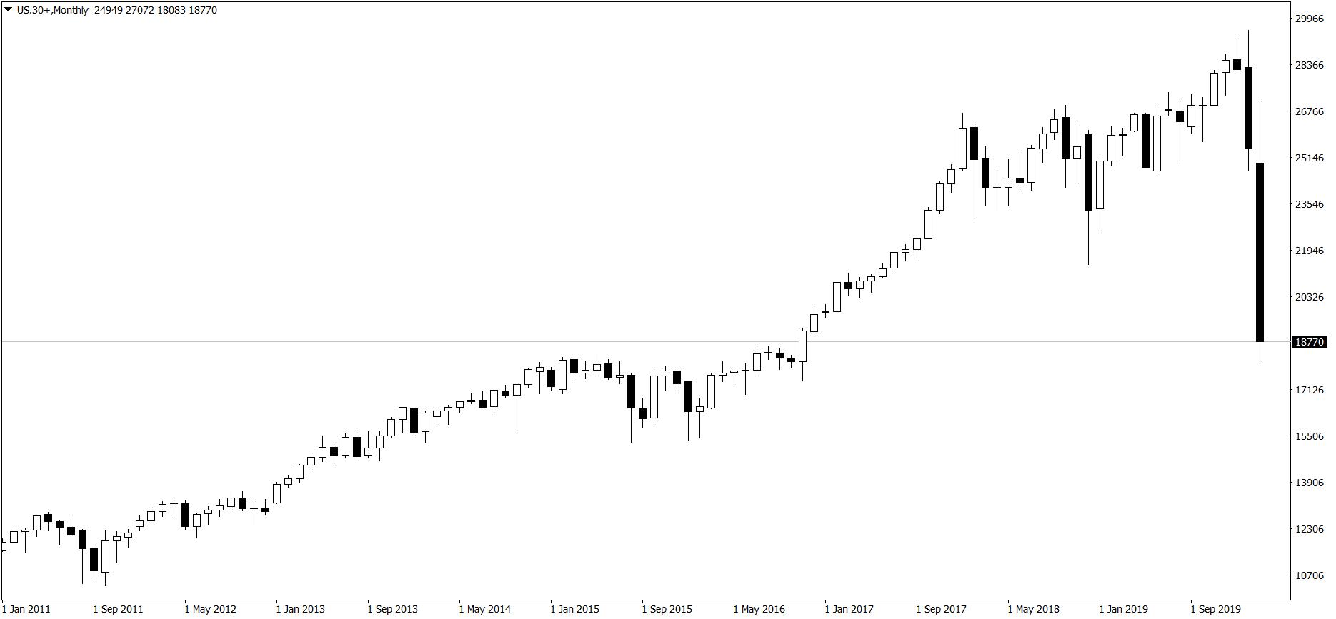 Dow Jones Industrial Average - wykres miesięczny