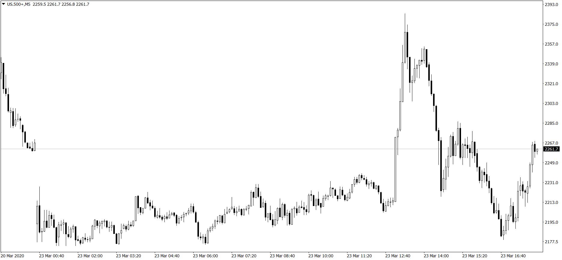 S&P 500 - wykres M5