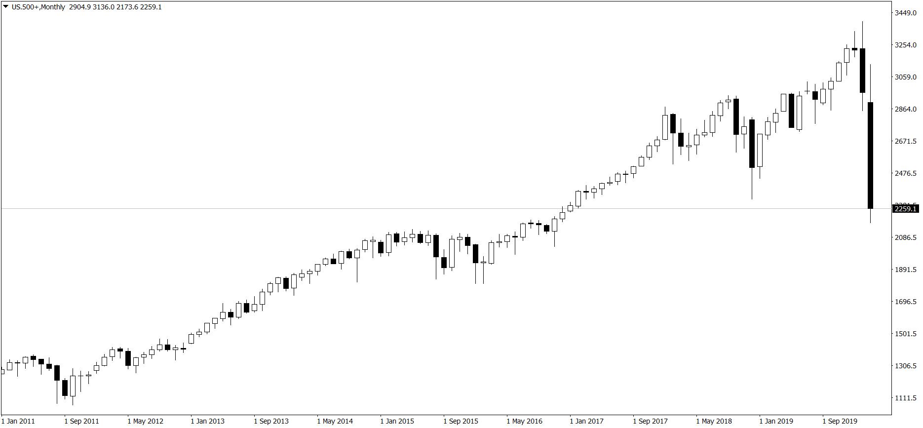S&P 500 - wykres miesięczny