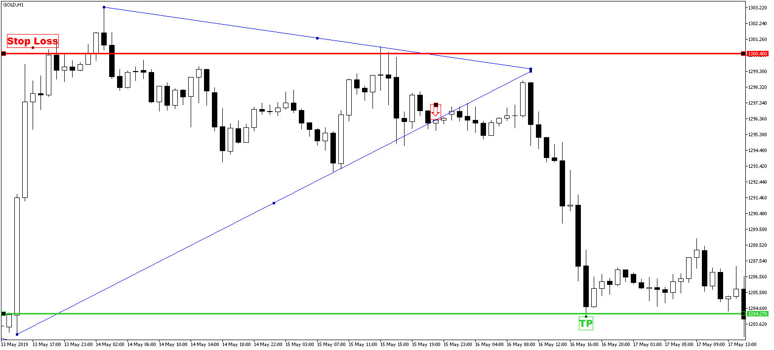 Strategia wykorzystująca formacja trójkąta - wyjście z pozycji krótkiej