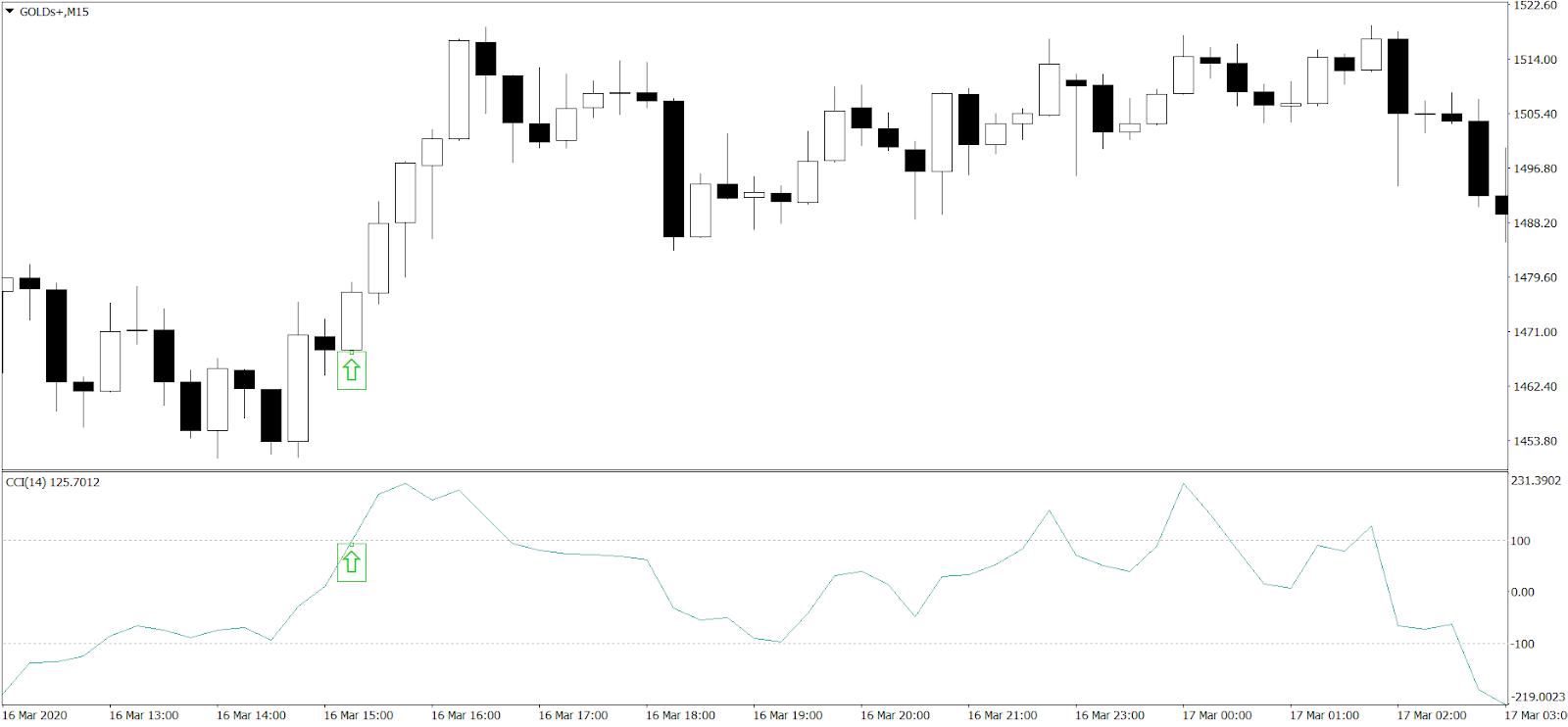 Day Trading na rynku metali szlachetnych z wykorzystaniem CCI - wejście w pozycję długą