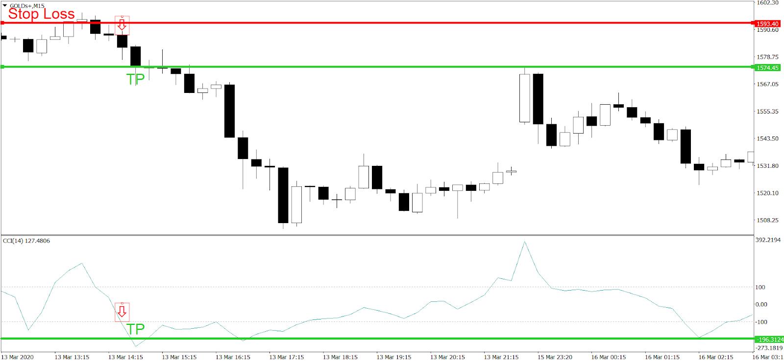 Day Trading na rynku metali szlachetnych z wykorzystaniem CCI - zamknięcie pozycji krótkiej