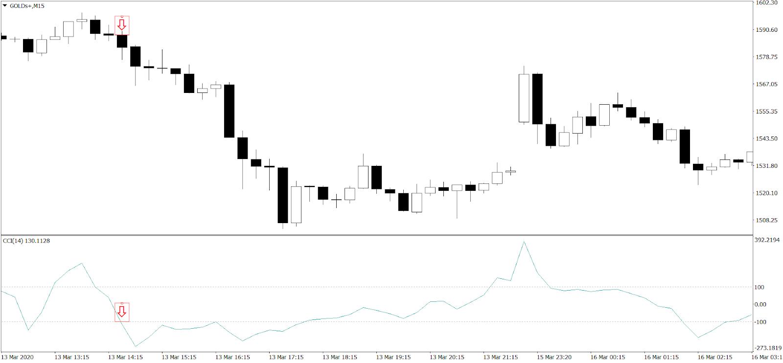Day Trading na rynku metali szlachetnych z wykorzystaniem CCI - wejście w pozycję krótką