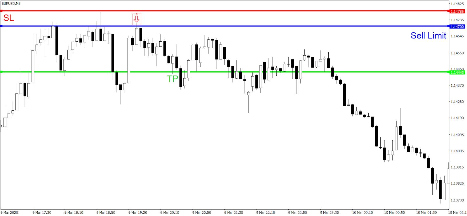 Strategia Day Trading Simple S&R - wyjście z pozycji krótkiej