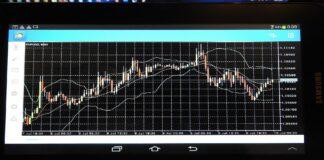 Day Trading z wykorzystaniem Punktów Pivota