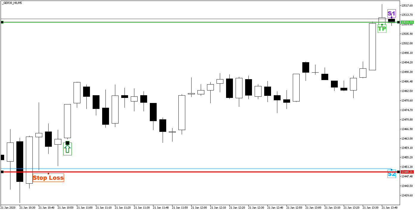 Day Trading z Punktami Pivota - zamknięcie pozycji kupna