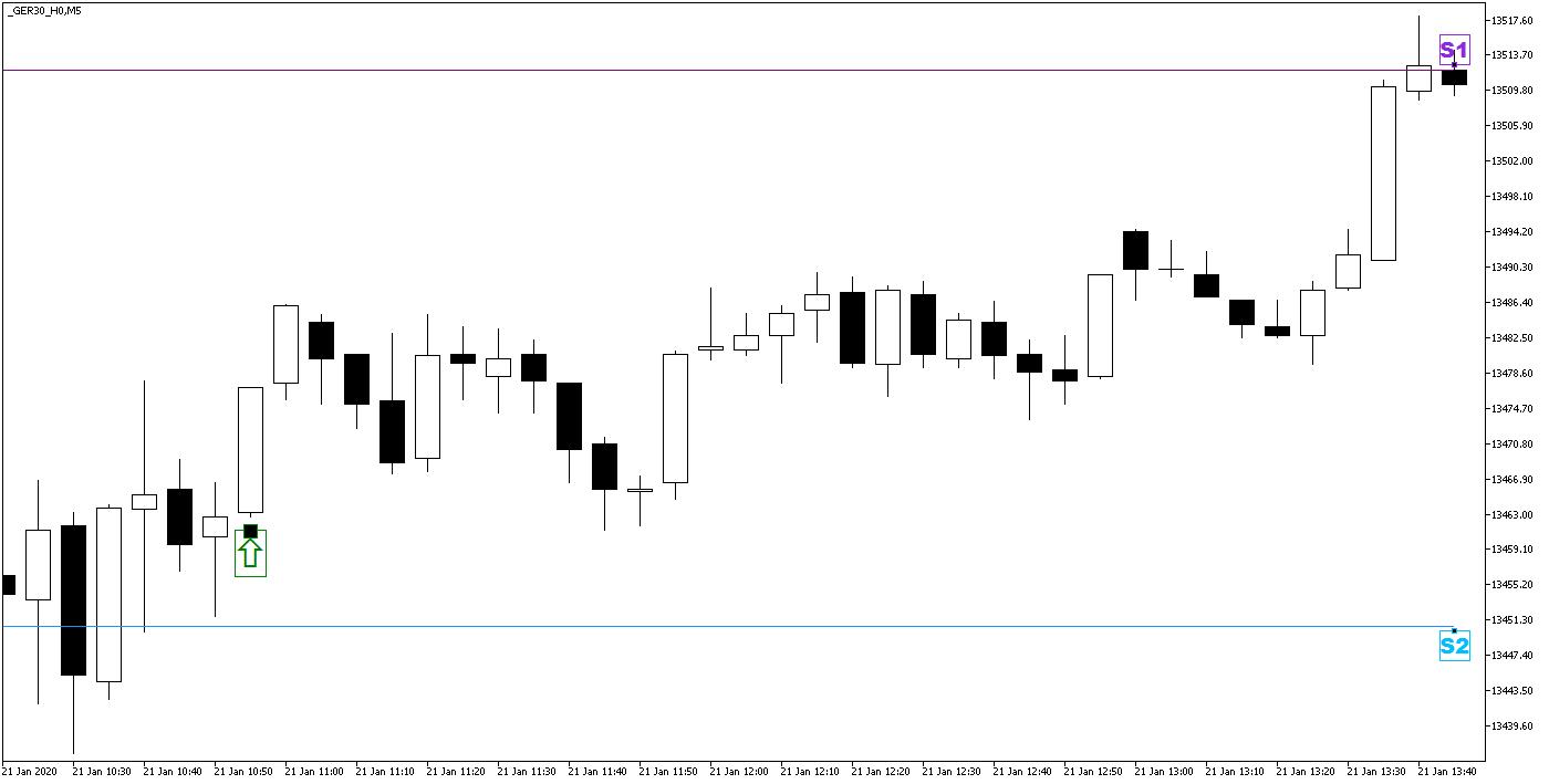 Day Trading z Punktami Pivota - wejście w pozycję długą