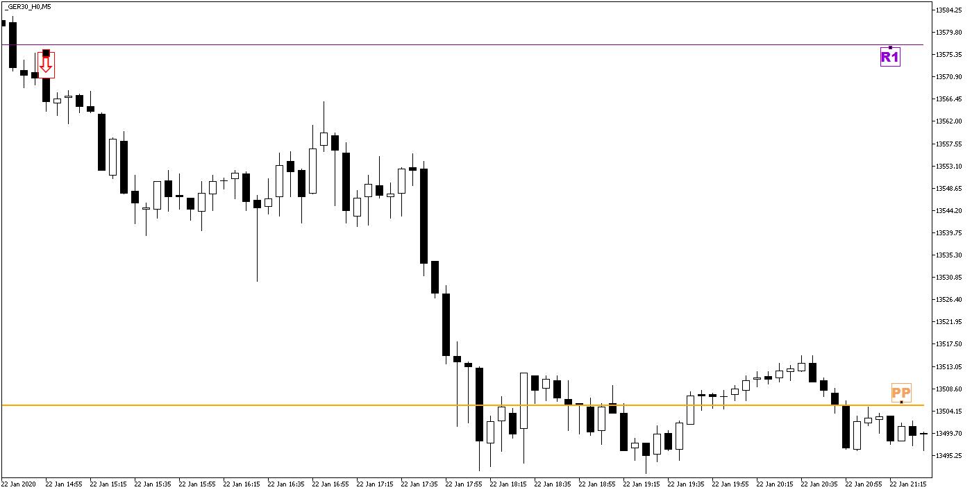 Day Trading z Punktami Pivota - wejście w pozycję krótką