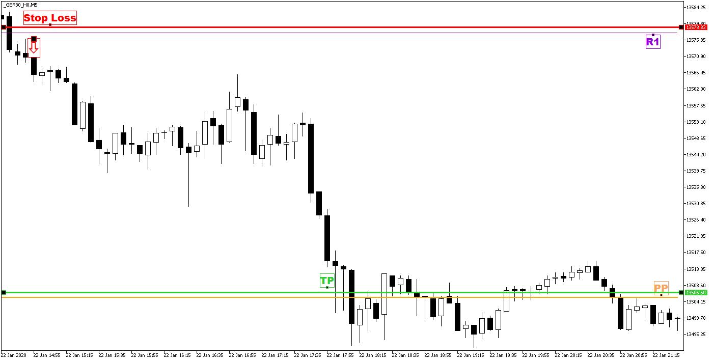 Day Trading z Punktami Pivota - zamknięcie pozycji sprzedaży