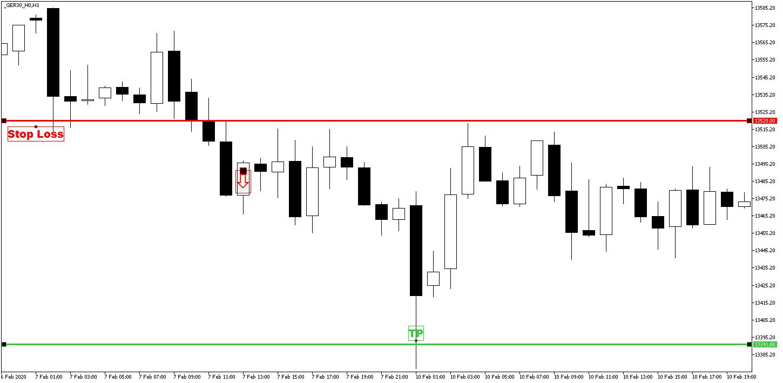 Świece price action short close - zamknięcie pozycji krótkiej