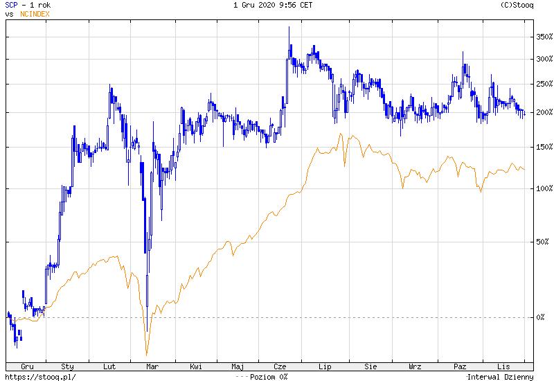 Akcje Scope Fluidics