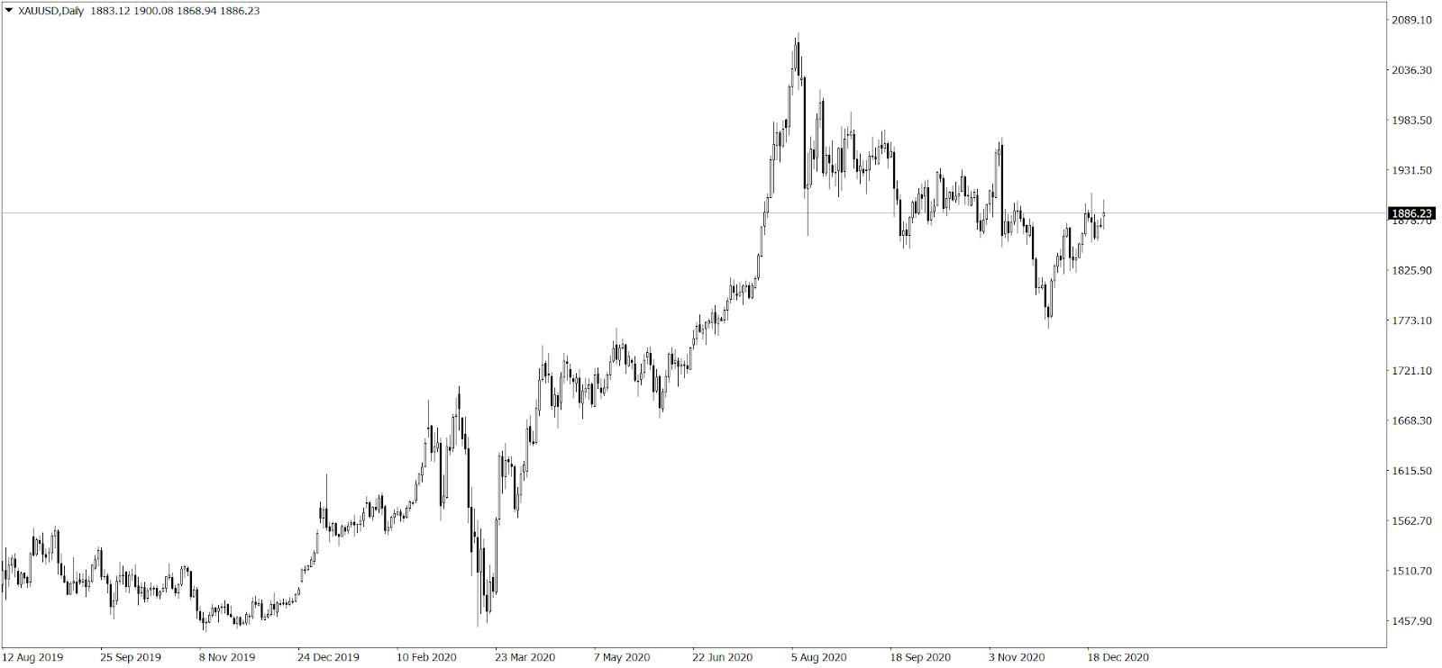 wykres złota - 28.12.2020