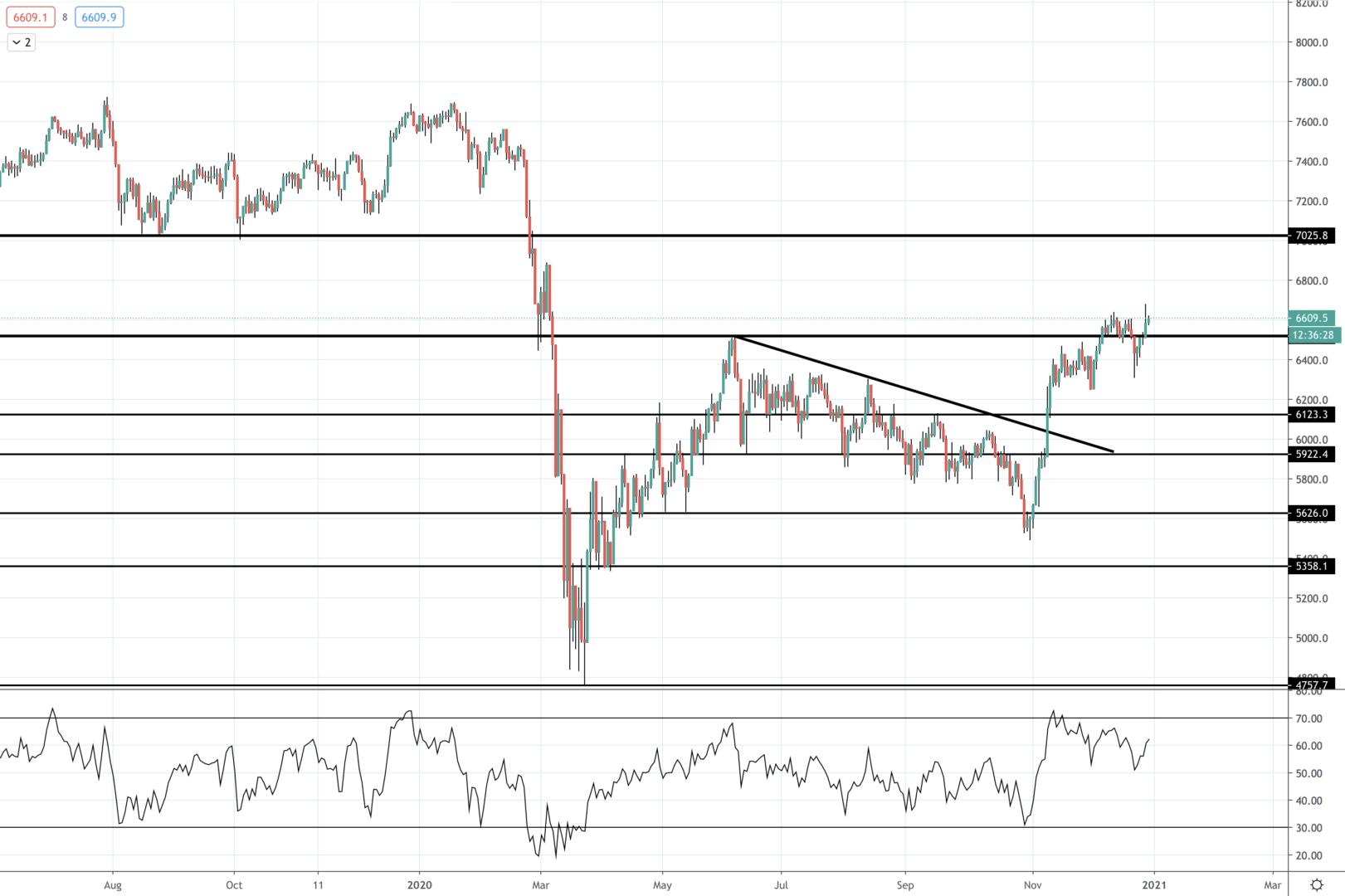 Wykres FTSE100 - Tickmill - 2020-12-30