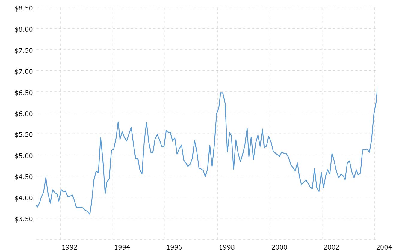 Historyczne ceny srebra - lata 1992-2004