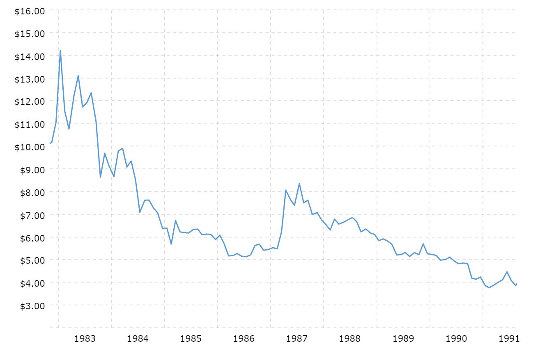 Historyczne ceny srebra - lata 1983-1991