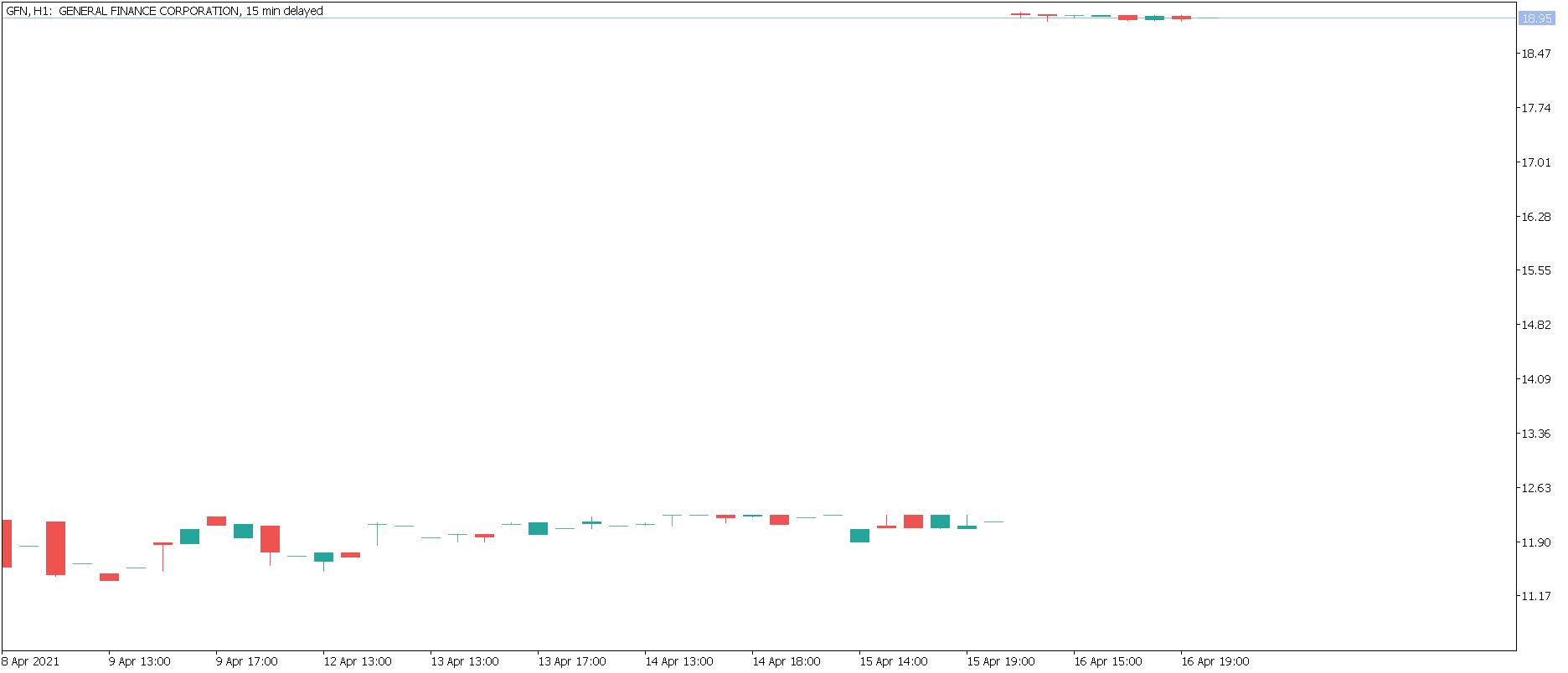 Wykres General Finance