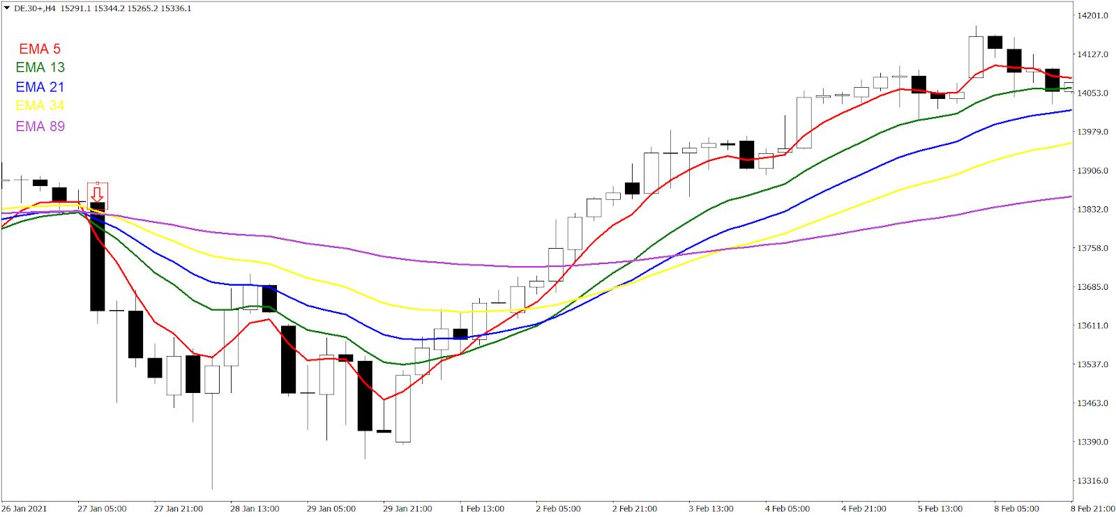 Wejście w pozycje krótką - Swing Trading z wykorzystaniem wielu średnich kroczących