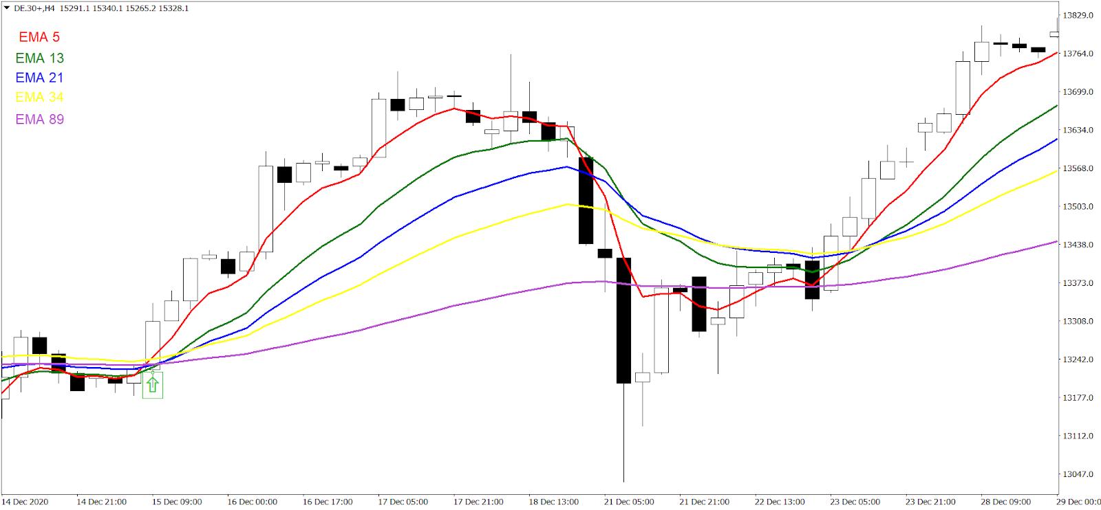 Wejście w pozycje długą - Swing Trading z wykorzystaniem wielu średnich kroczących