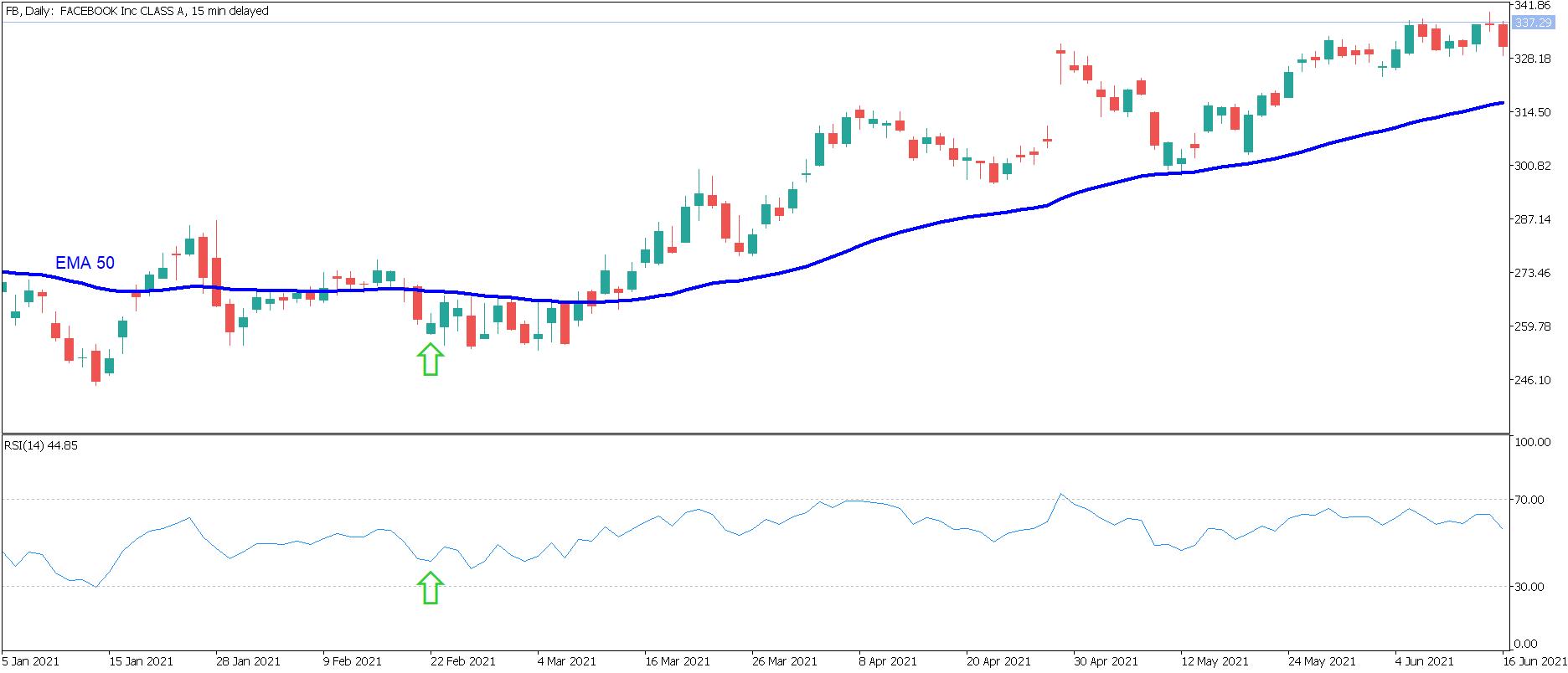 Wykres strategii Pair Trading 1
