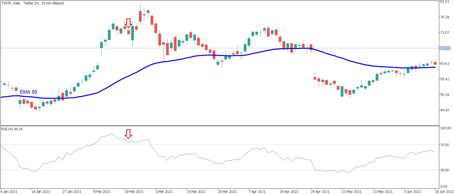 Wykres strategii Pair Trading 2