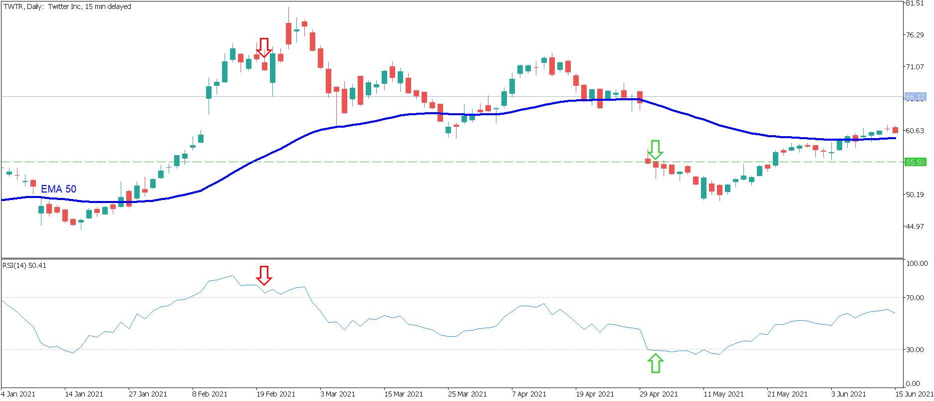 Wykres strategii Pair Trading 4