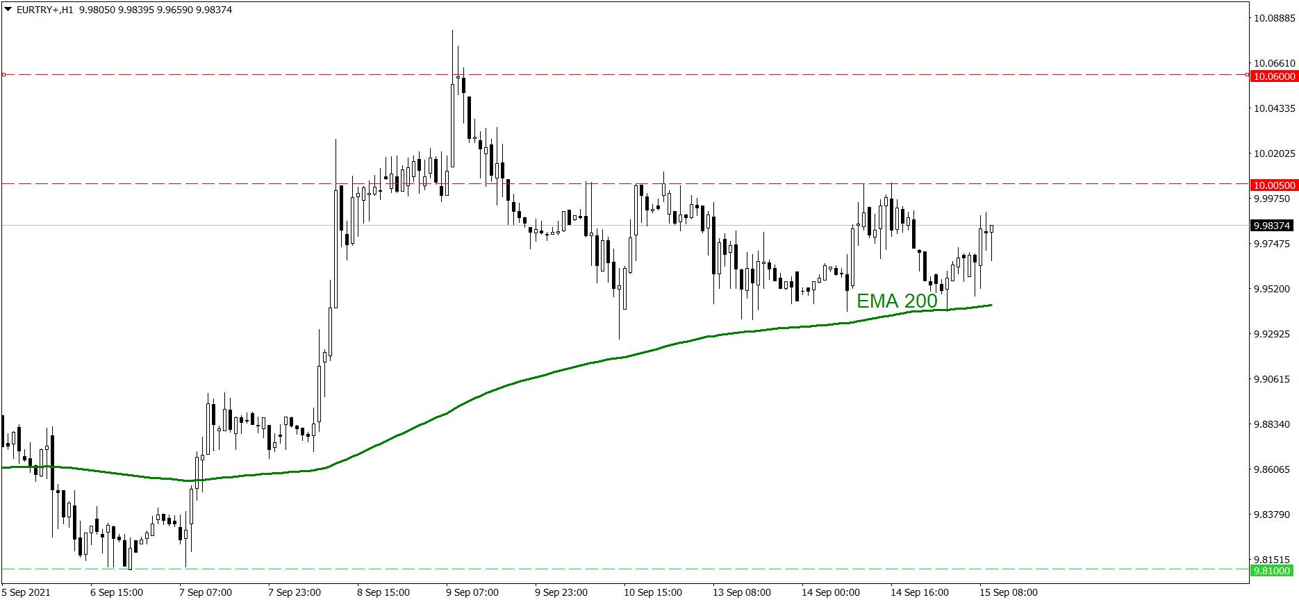 Analiza pary walutowej EURTRY