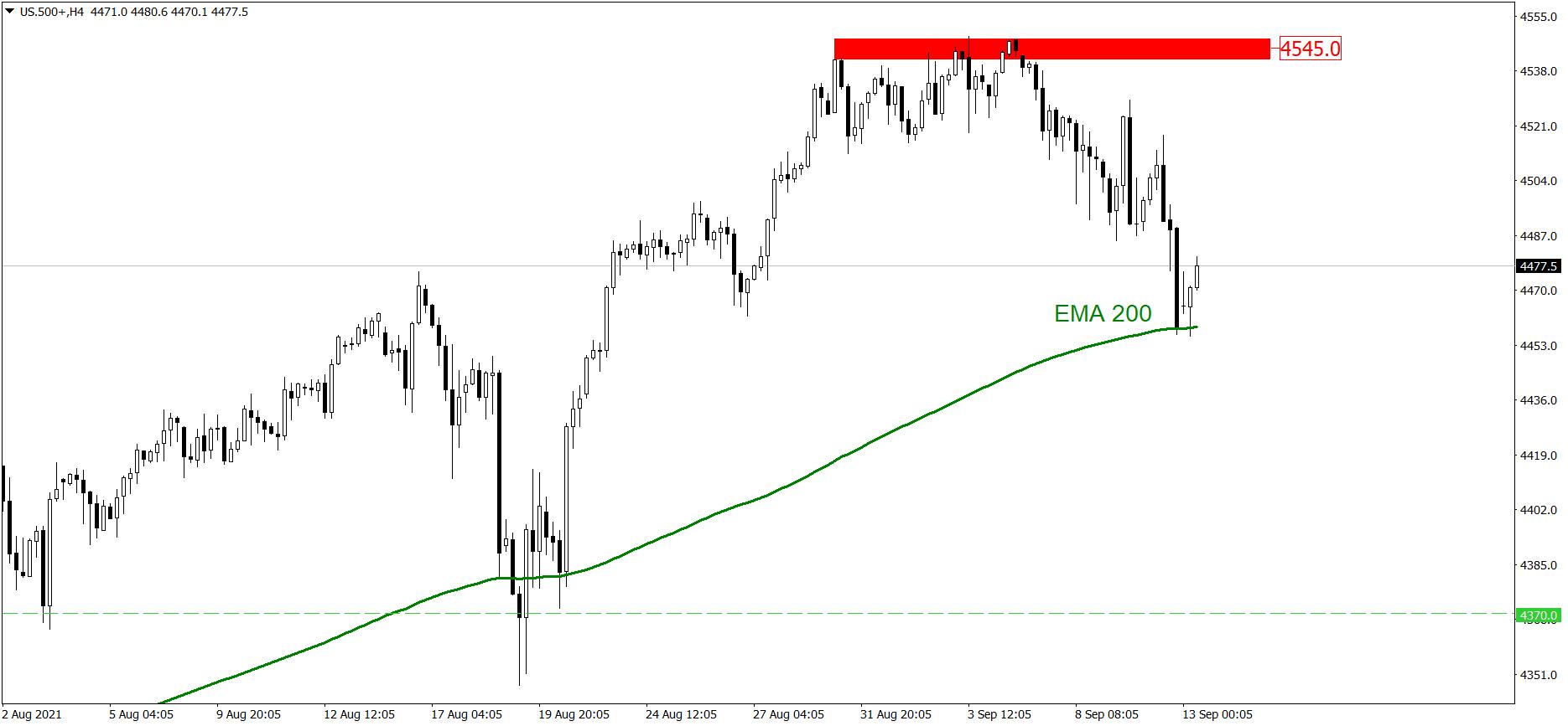 Analiza indeksu S&P 500