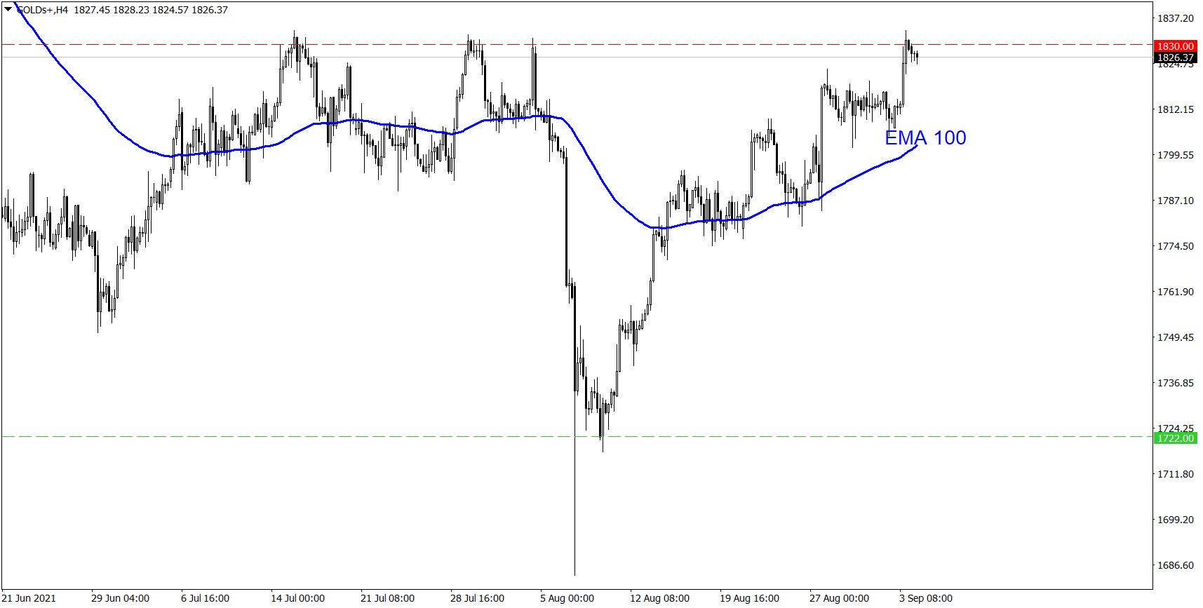 Analiza rynku złota